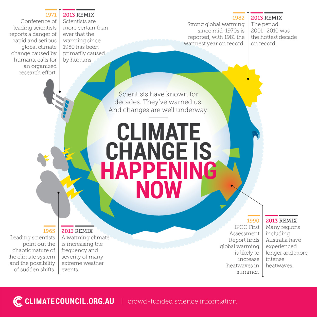 climate council summary of ipcc climate report nsw