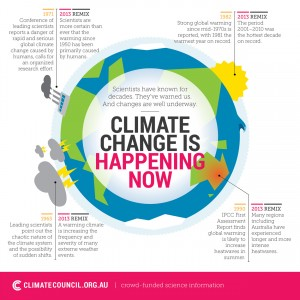 Infographic summarising the IPCC report. Soucre: Climate Council.